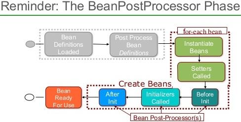BeanPostProcessor in Spring - Dinesh on Java