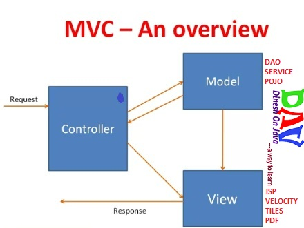 Spring Mvc Framework Tutorial With Example Dinesh On Java