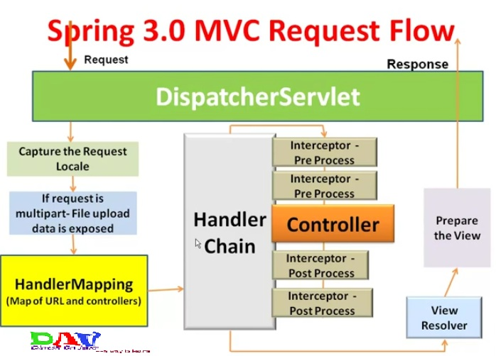 Mvcdetail on Mvc Architecture Diagram Example