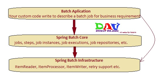 Spring Batch Tutorial - Introduction Get Best Examples
