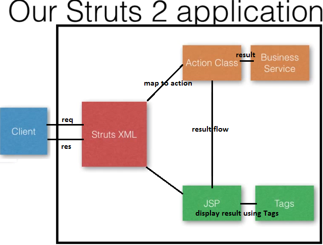 How to write action class in struts 2 example
