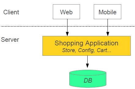 Create Microservices Architecture Spring Boot Dinesh On Java