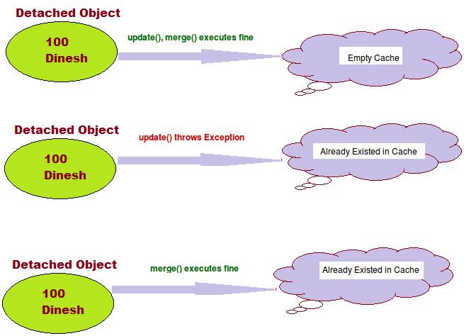Difference Between Merge And Update Methods In Hibernate