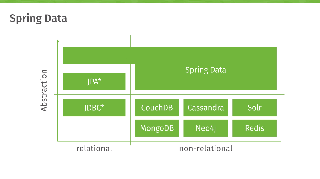 Spring Boot Spring Data Solr Configuration Example