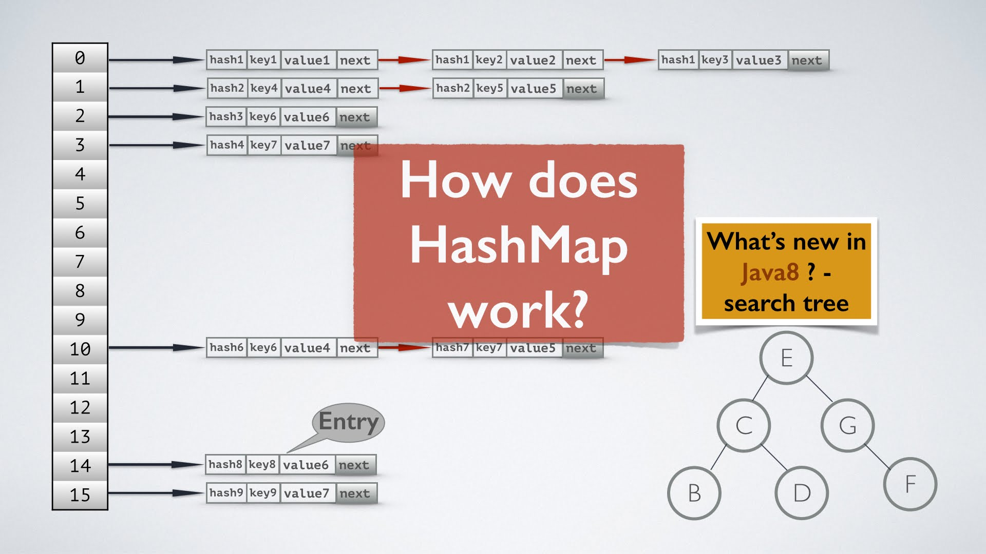 Hash Map Java HashMap performance Improvement Changes in Java 8   Dinesh on Java